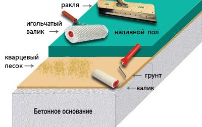 Технология создания наливного пола
